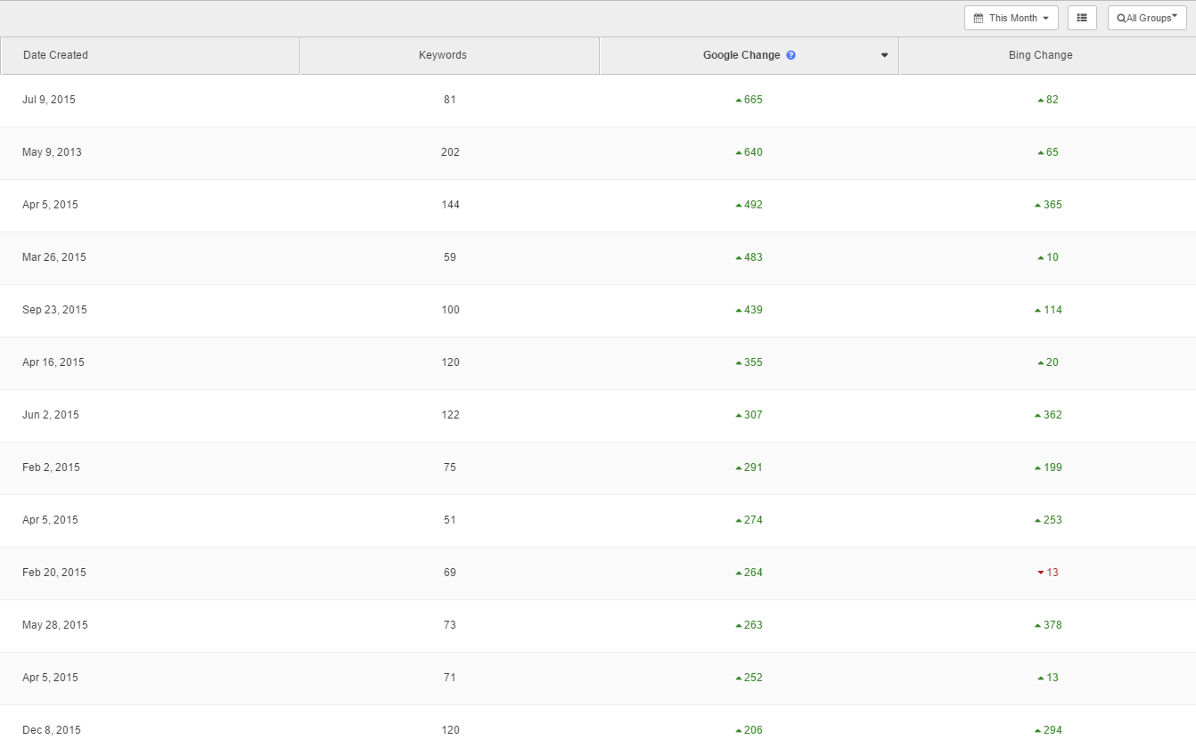 ranking increases google core algorithm update