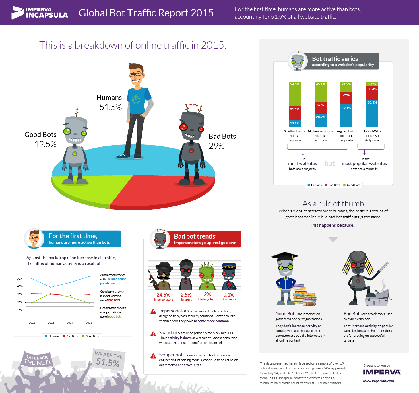 2015-bot-traffic-report-hires