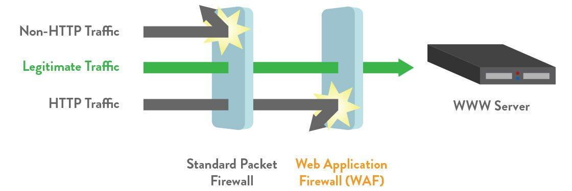 How Web Application Firewall WAF works