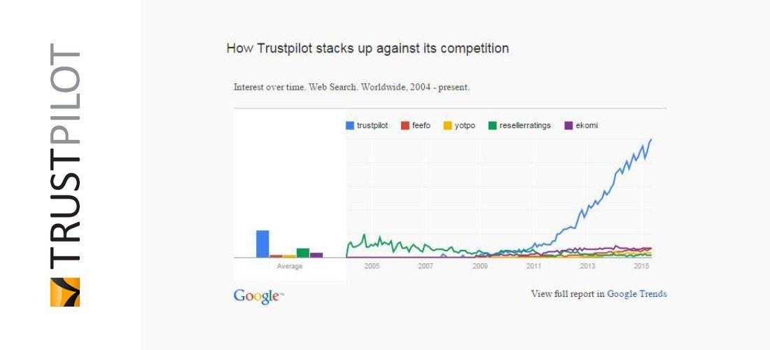 trustpilot google analytics competitors
