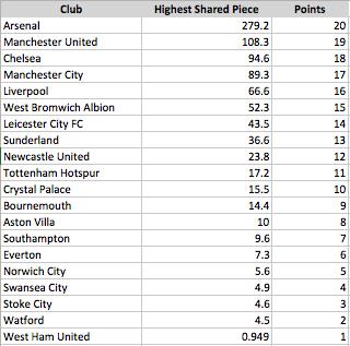 Blogging Premier League Table