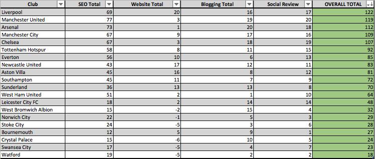 Digital Premier League Table