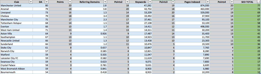SEO Premier League Table