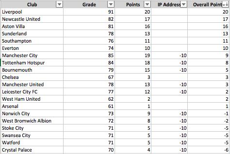 Website performance Premier League Table