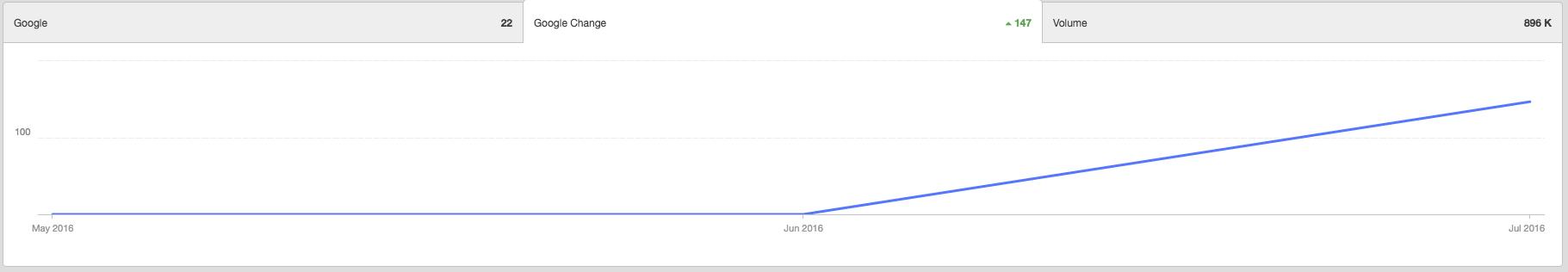 rankings graph